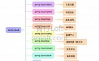 青柠开车Spring cloud(一) —— 生态系统以及在企业项目中的基础架构图
