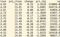 python量化交易 – 查看个股的技术指标(MACD、EMA)等