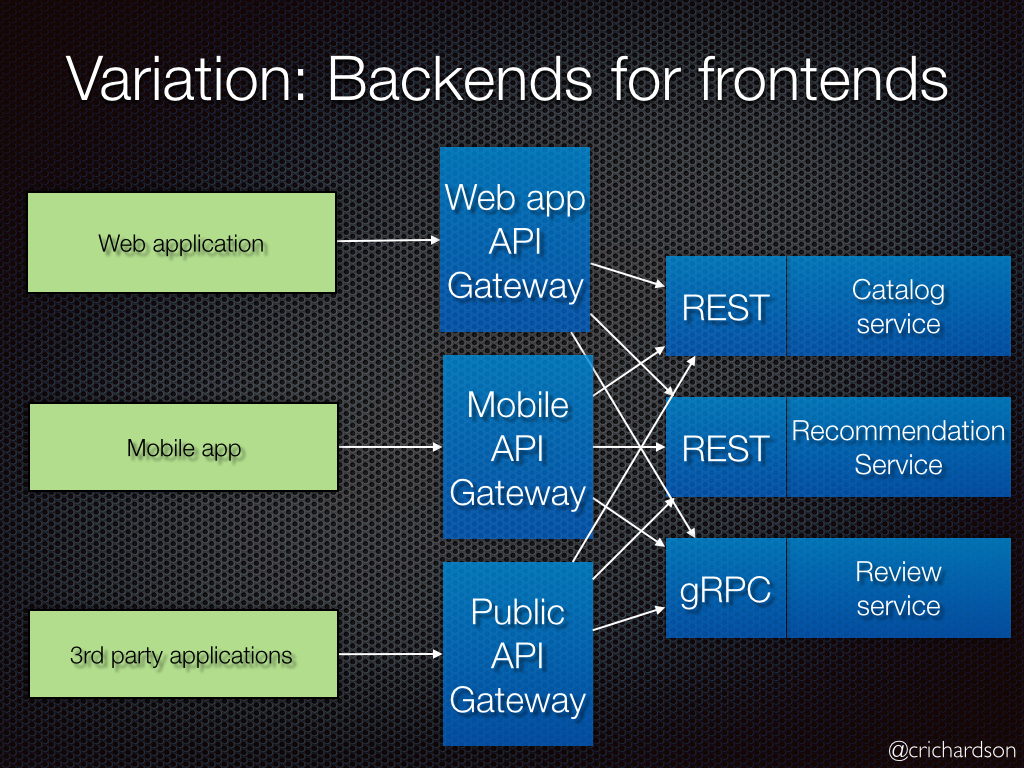 backendforfrontend